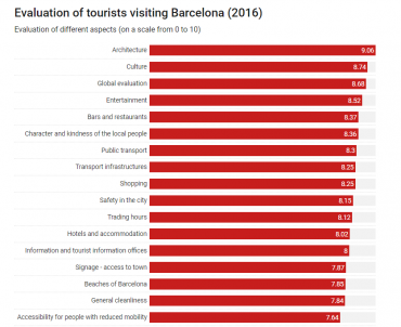 What do tourists in Barcelona value most?