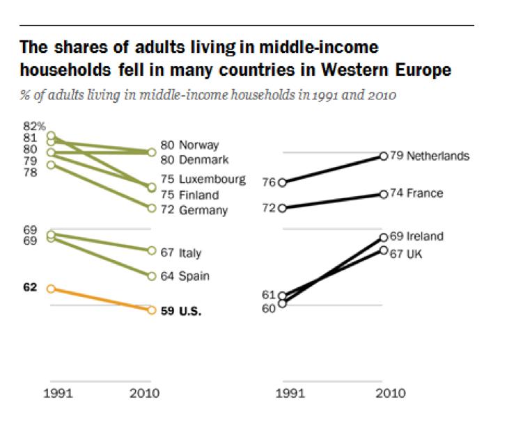 gráfico clases medias europa