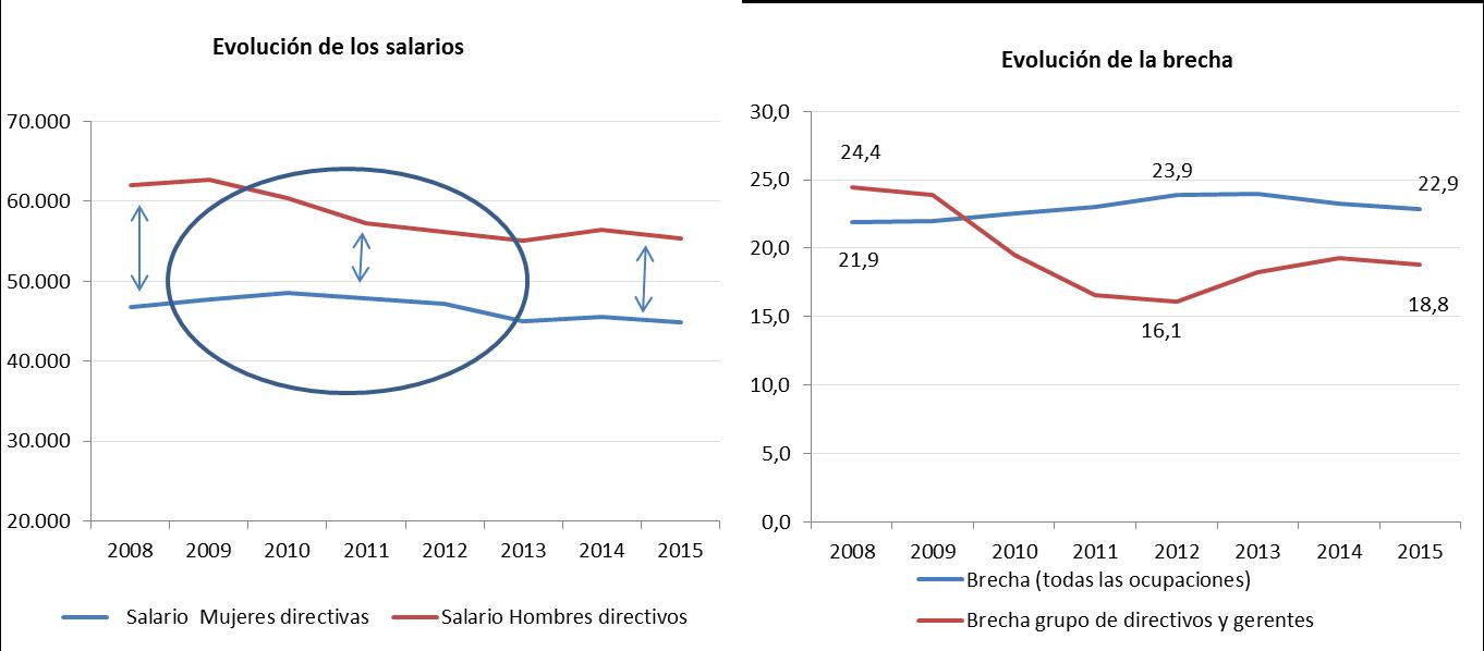 Evolucion salarios brecha the new barcelona post - Agenda cultura barcelona ...