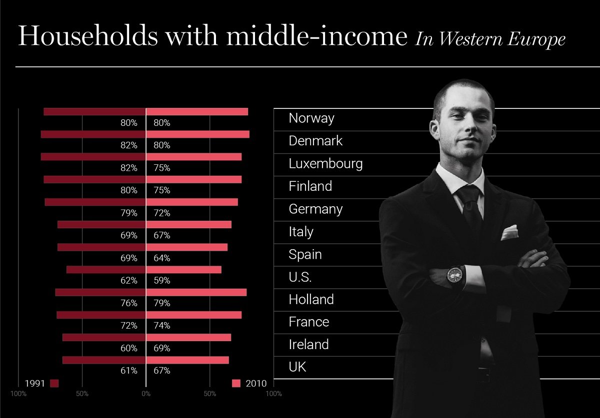Infographic: Household with middle class income
