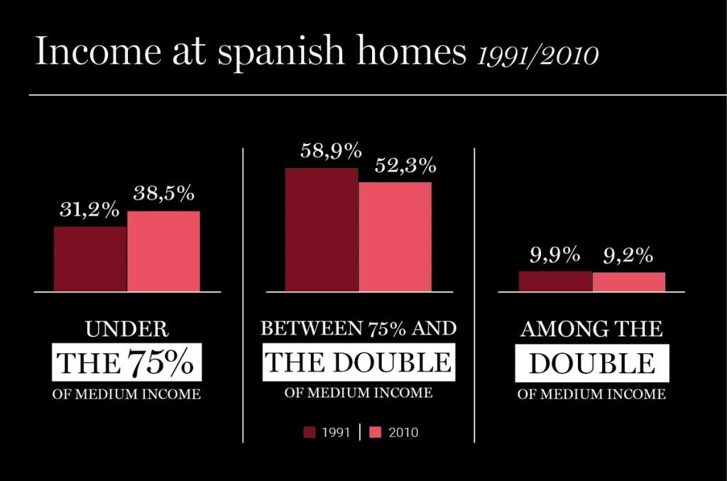 Income at Spanish homes