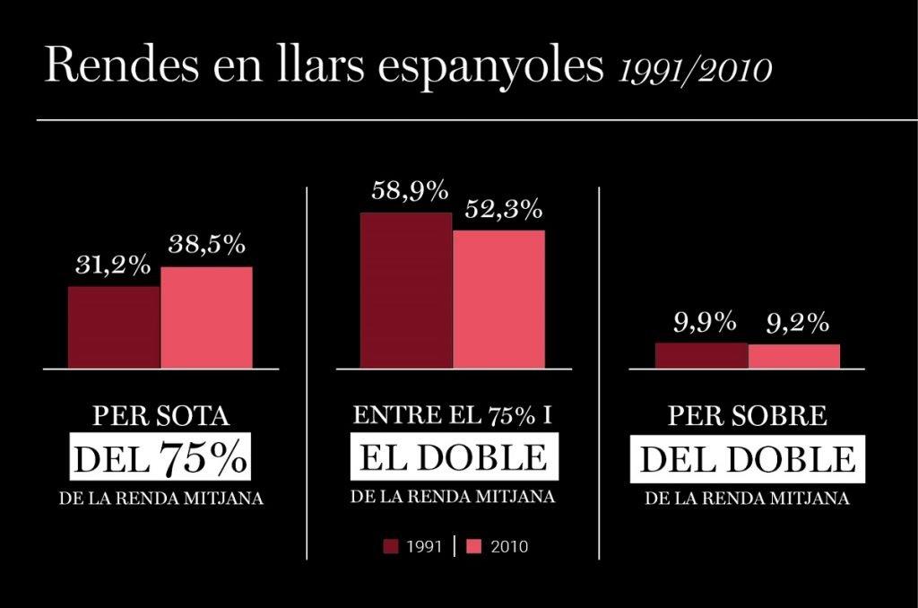 Rendes a les llars espanyoles