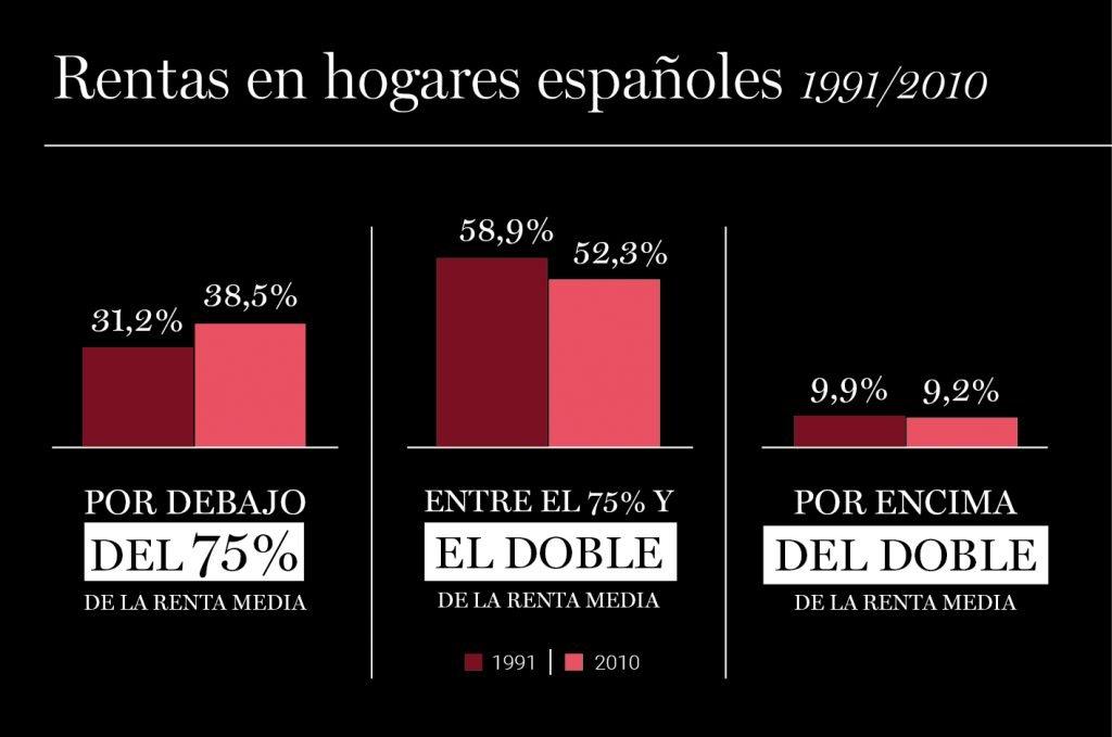 Infografía: Rentas en los hogares españoles