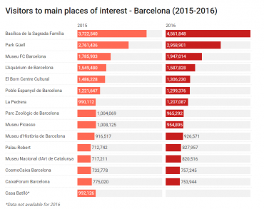 Visitors to main places of internet in Barcelona