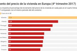 aumento del precio de la vivienda en europa