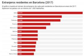 extranjeros residentes en barcelona