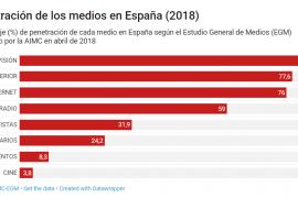Penetració de los medios en España