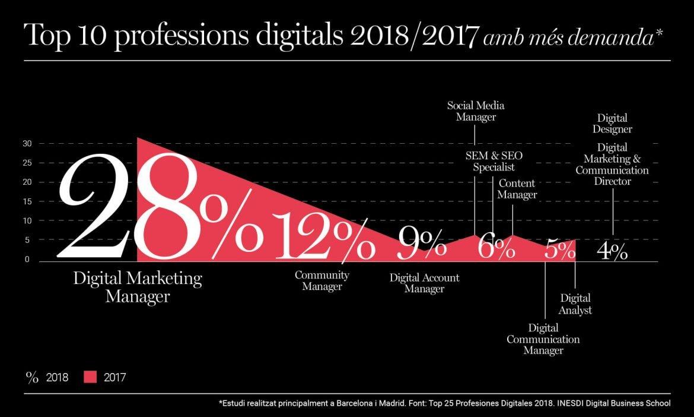 Top 10 professions digitals