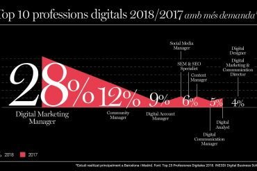 Top 10 professions digitals