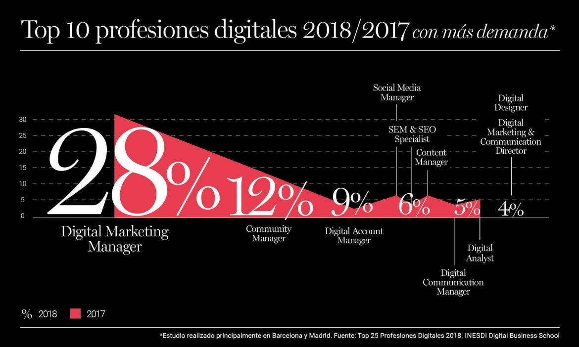 Top 10 profesiones digitales 2018/2017