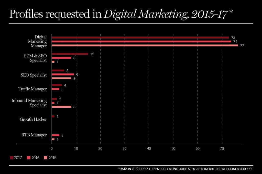Marketing manager: the most in-demand profile in the digital world