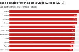 tasa de empleo femenino en la union europea