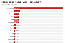 Ranking Mundial de la Filantropia
