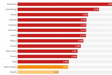 Salario medio en España
