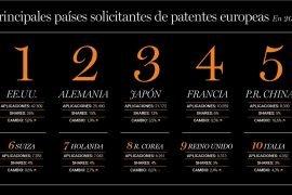 principales paises solicitantes de patentes europeas