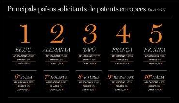 principals països sol·licitants de patents europees