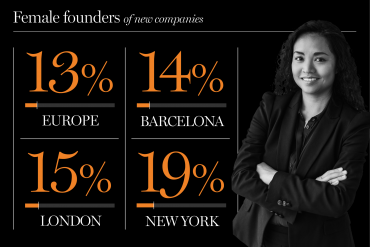 Barcelona's female founders The NBP