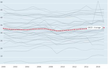 PostData Impuestos países OCDE The NBP