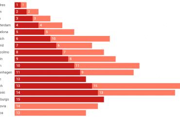 ranking ciudades europeas startups