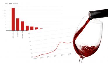 Vinos más consumidos en Cataluña