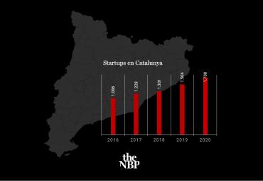 startups en cataluña
